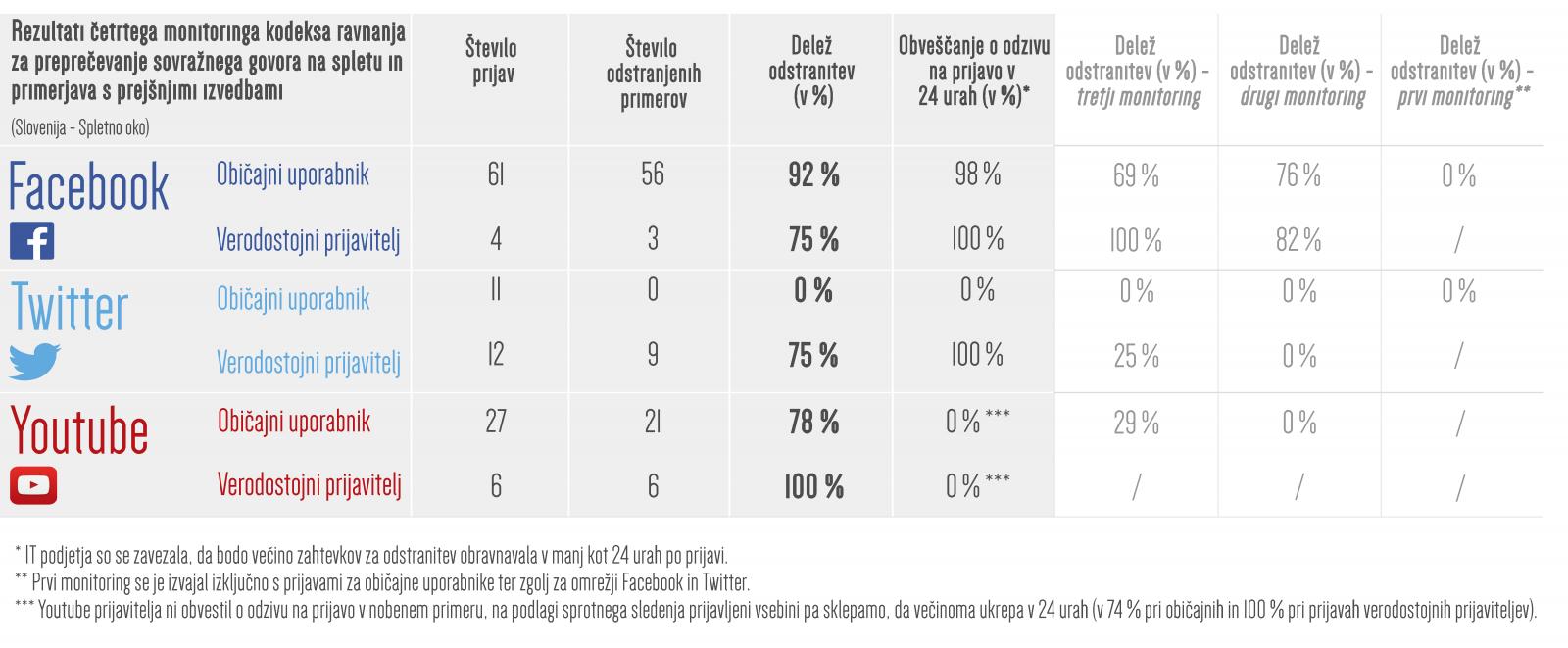 Rezultati četrtega spremljanja in primerjava s prejšnjimi izvedbami - Slovenija